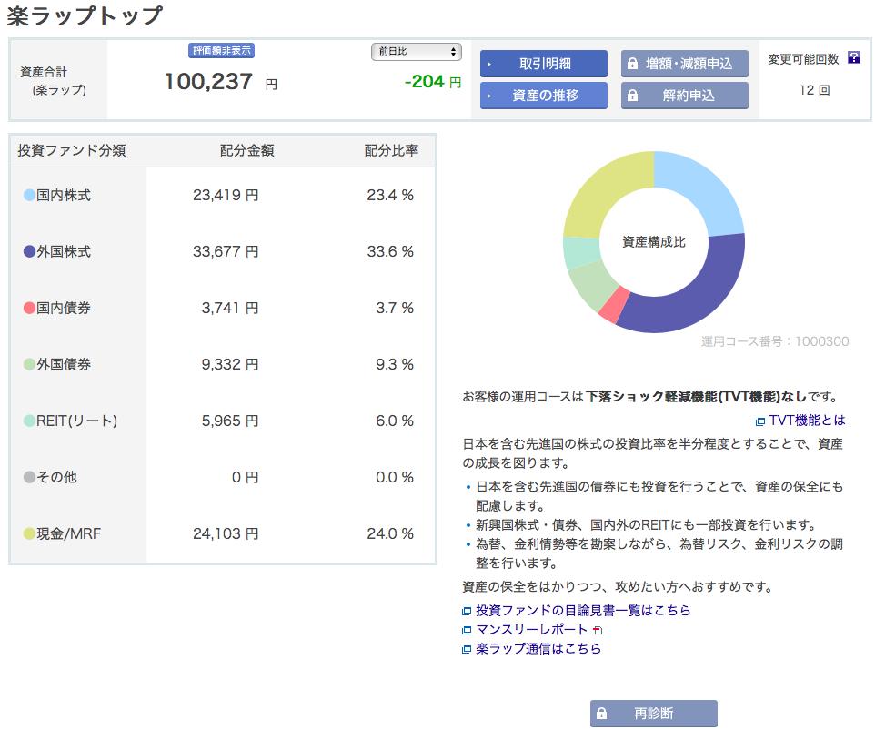 【AI投資】楽天証券の「楽ラップ」に10万円投資してみた。